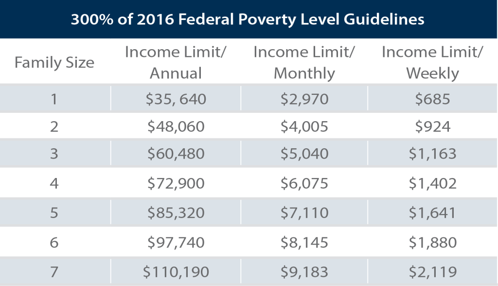 2016-federal-poverty-level-guidelines